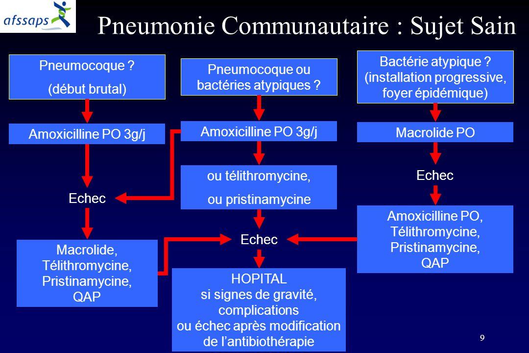 Pneumonie Communautaire : Sujet Sain