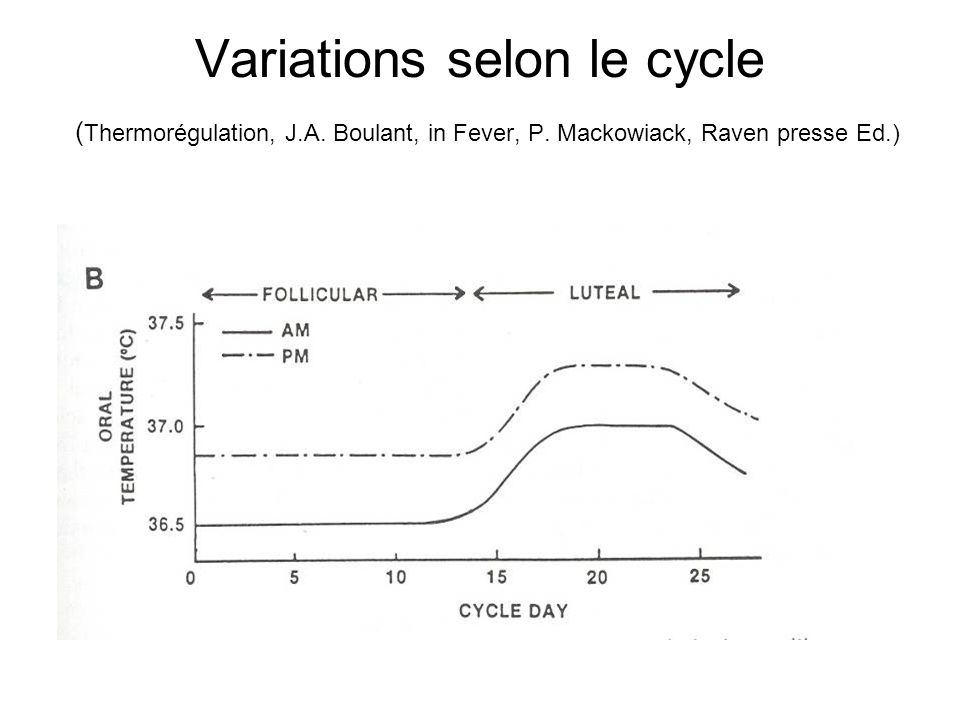 Variations selon le cycle (Thermorégulation, J.A.