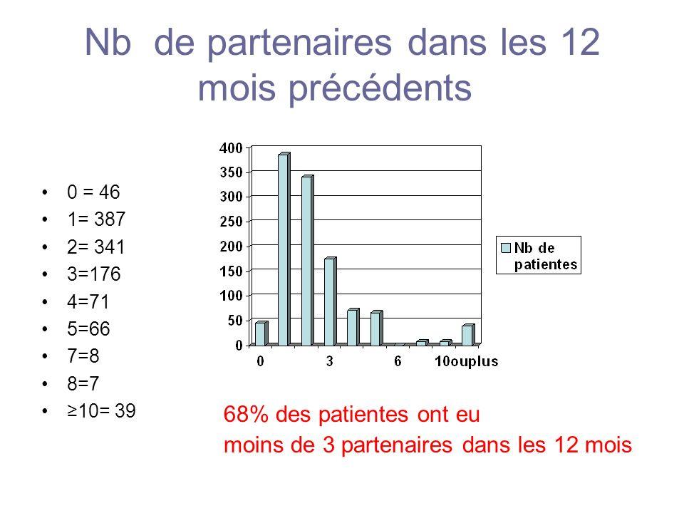 Nb de partenaires dans les 12 mois précédents