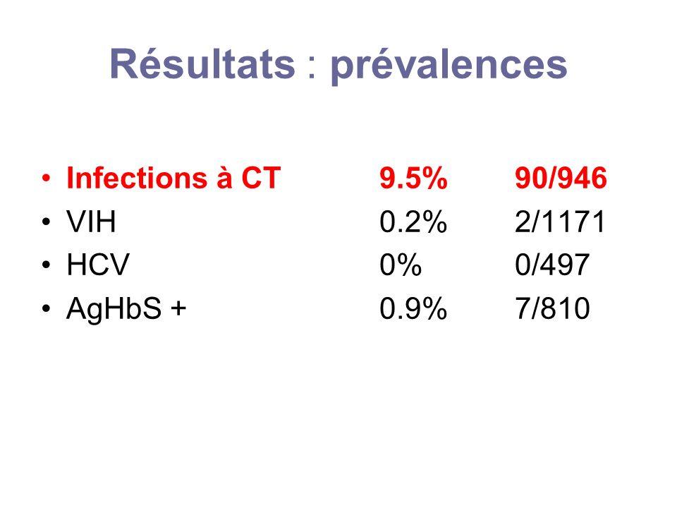 Résultats : prévalences