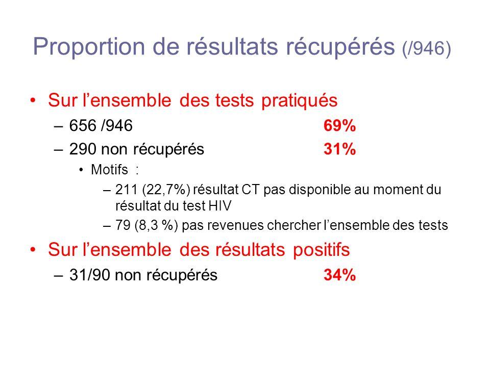 Proportion de résultats récupérés (/946)