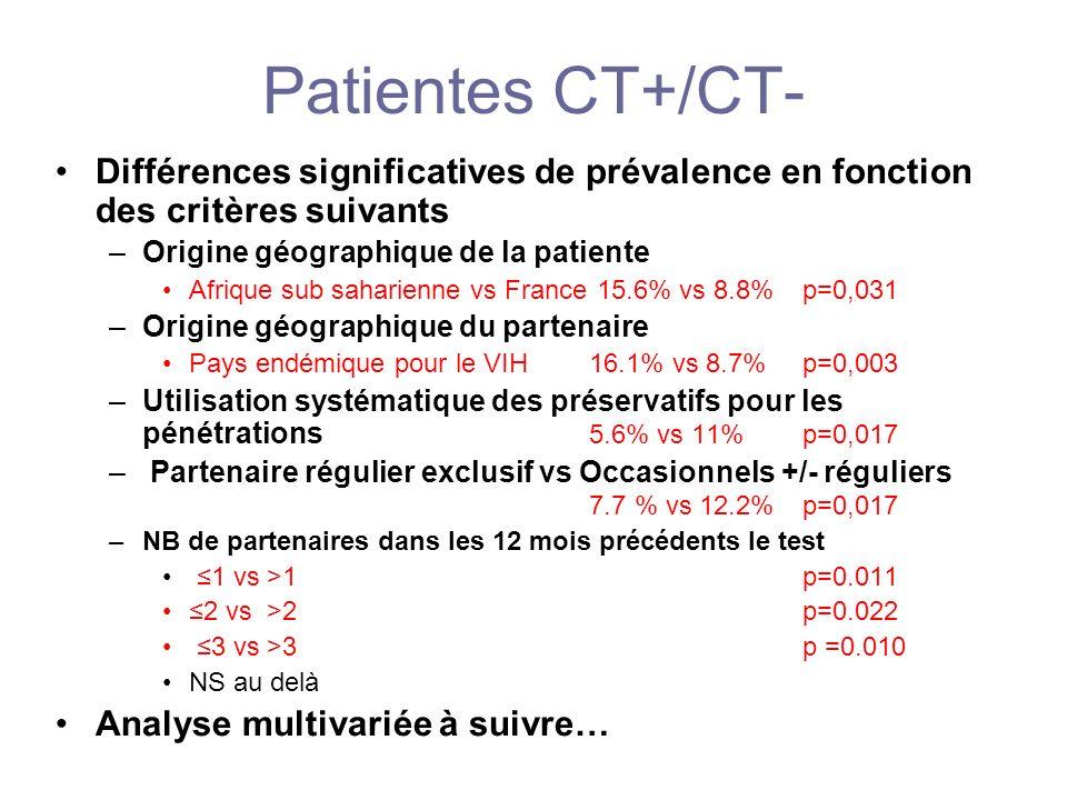 Patientes CT+/CT- Différences significatives de prévalence en fonction des critères suivants. Origine géographique de la patiente.