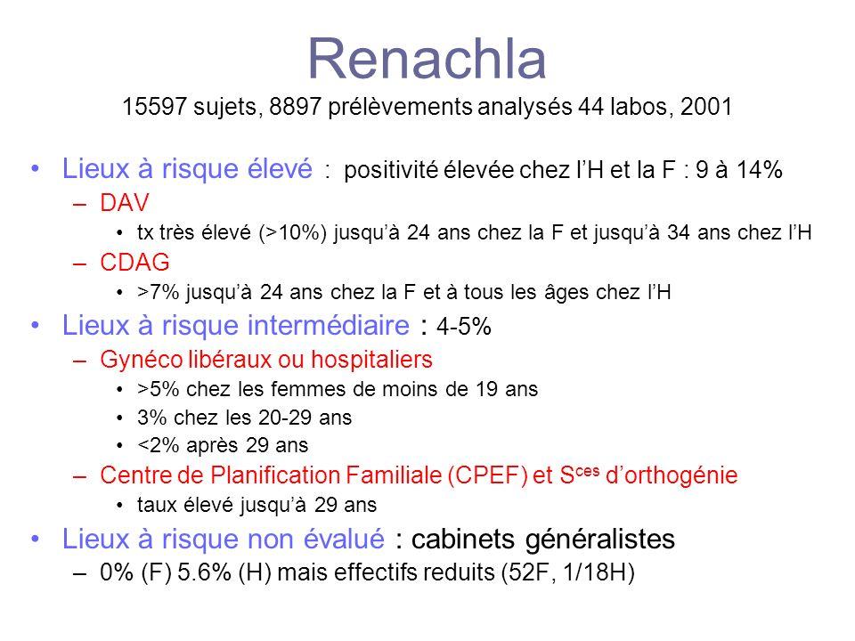 Renachla 15597 sujets, 8897 prélèvements analysés 44 labos, 2001