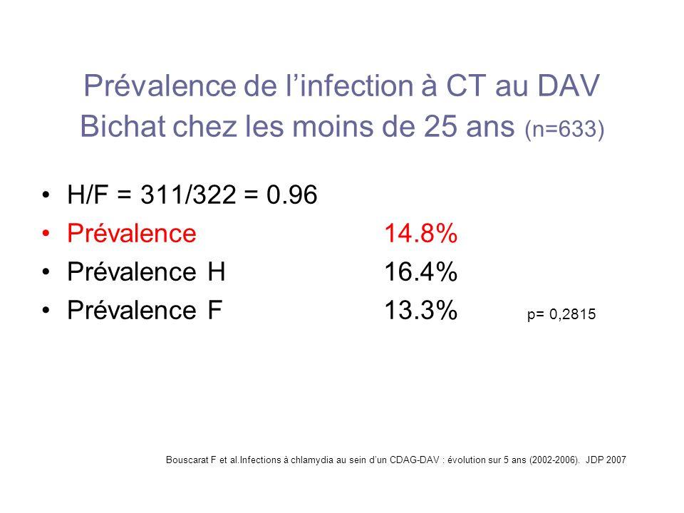 Prévalence de l'infection à CT au DAV Bichat chez les moins de 25 ans (n=633)