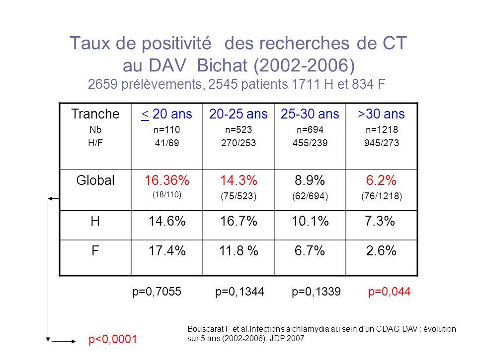 Taux de positivité des recherches de CT au DAV Bichat (2002-2006) 2659 prélèvements, 2545 patients 1711 H et 834 F