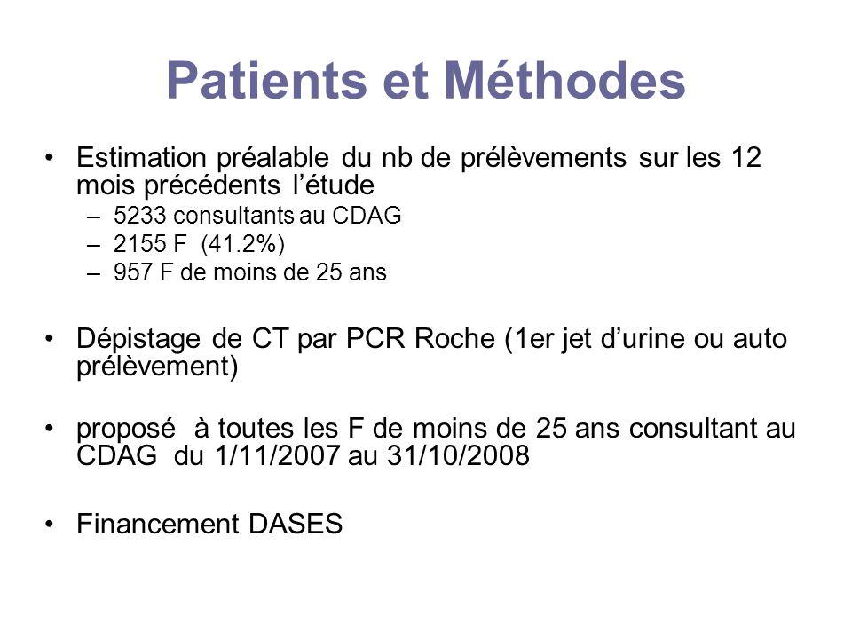 Patients et MéthodesEstimation préalable du nb de prélèvements sur les 12 mois précédents l'étude. 5233 consultants au CDAG.