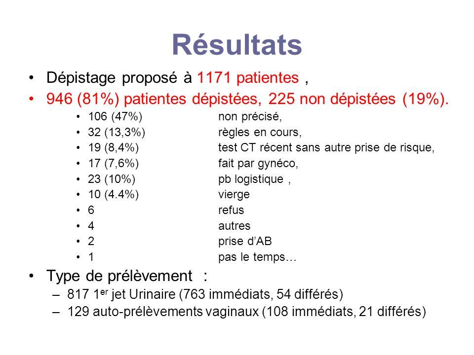 Résultats Dépistage proposé à 1171 patientes ,