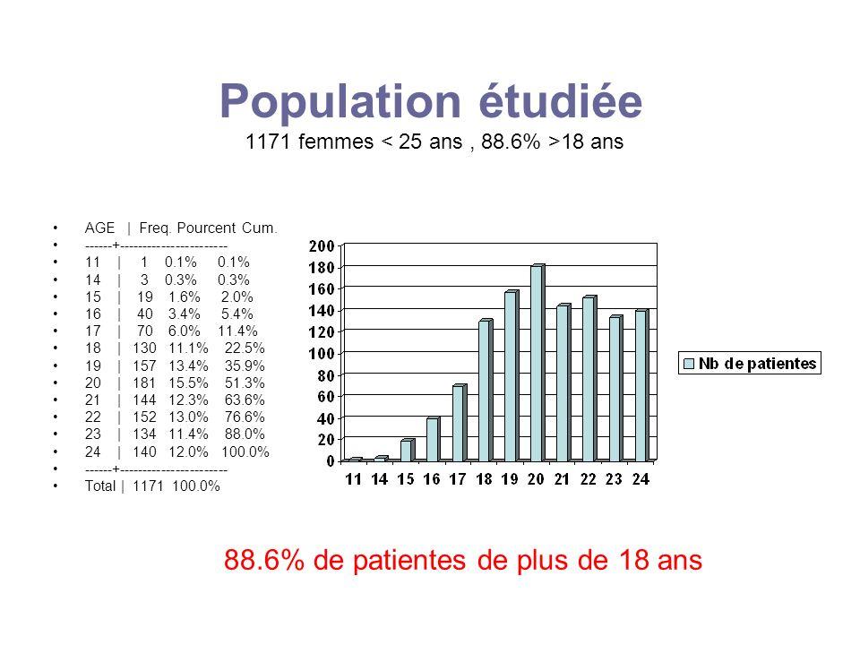 Population étudiée 1171 femmes < 25 ans , 88.6% >18 ans