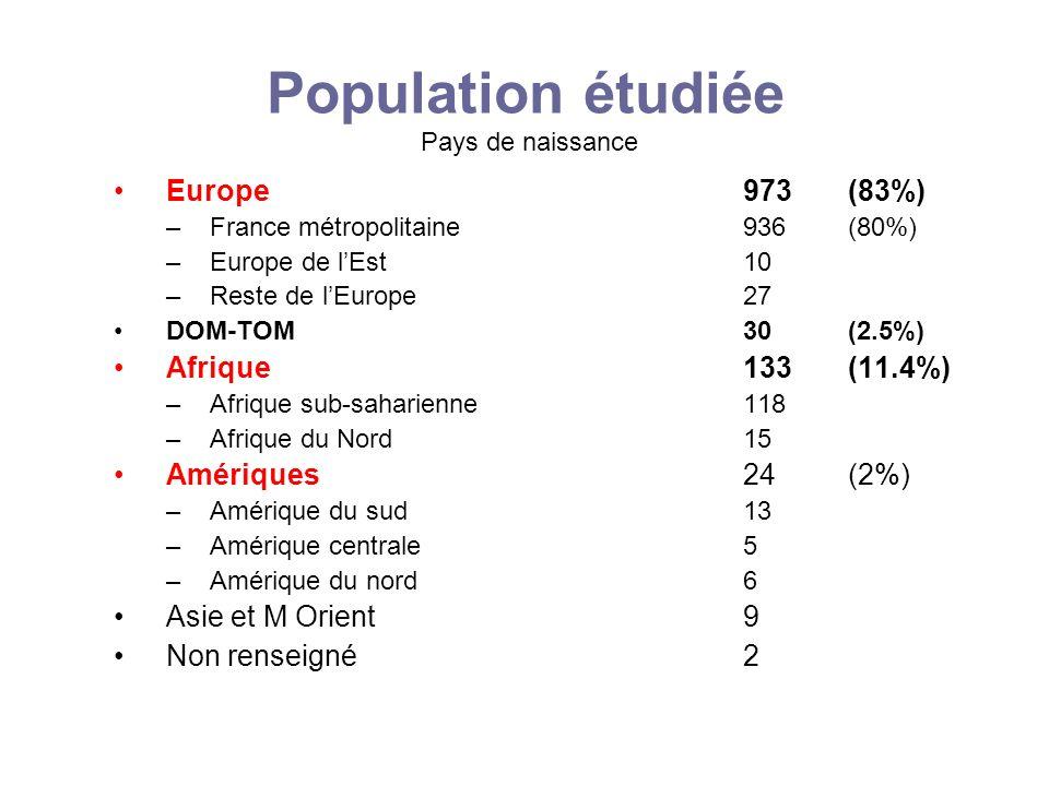 Population étudiée Pays de naissance