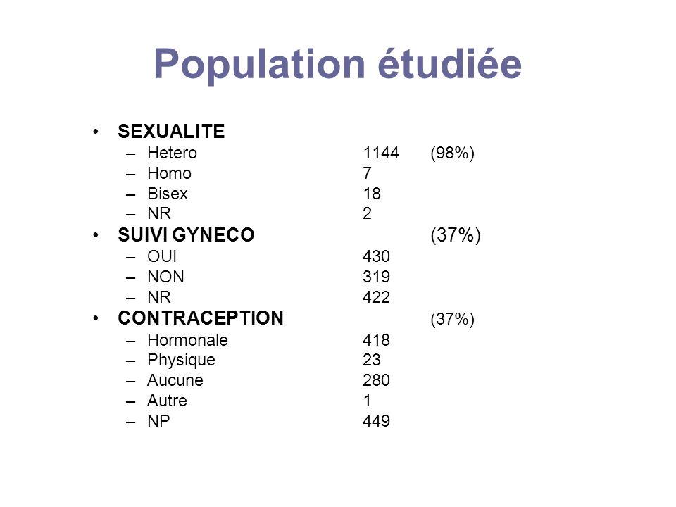 Population étudiée SEXUALITE SUIVI GYNECO (37%) CONTRACEPTION (37%)