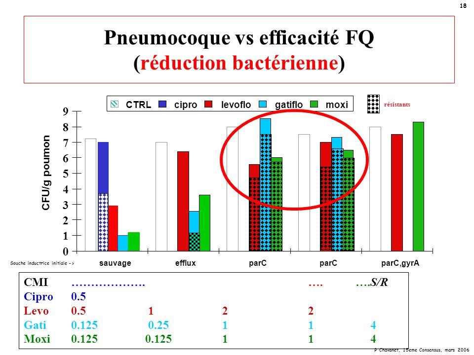 Pneumocoque vs efficacité FQ (réduction bactérienne)