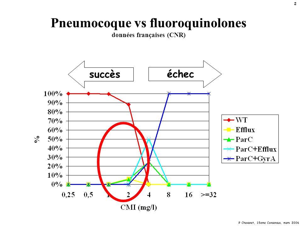Pneumocoque vs fluoroquinolones données françaises (CNR)