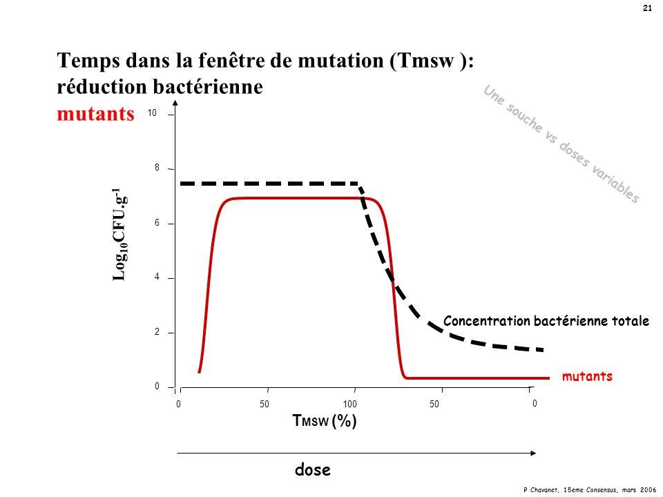Concentration bactérienne totale