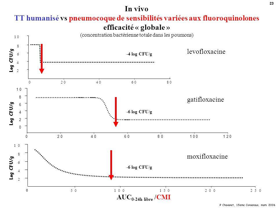 In vivo TT humanisé vs pneumocoque de sensibilités variées aux fluoroquinolones efficacité « globale » (concentration bactérienne totale dans les poumons)