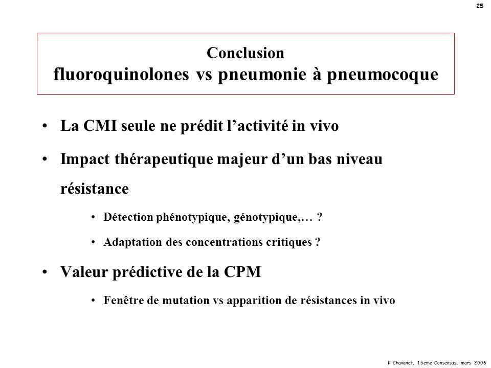 Conclusion fluoroquinolones vs pneumonie à pneumocoque