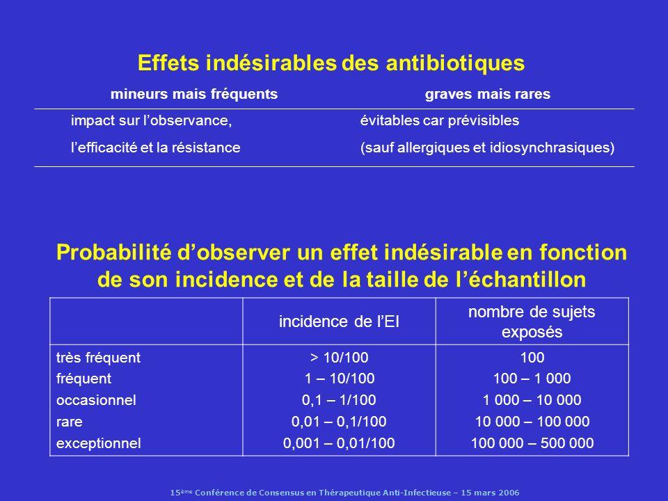 Effets indésirables des antibiotiques