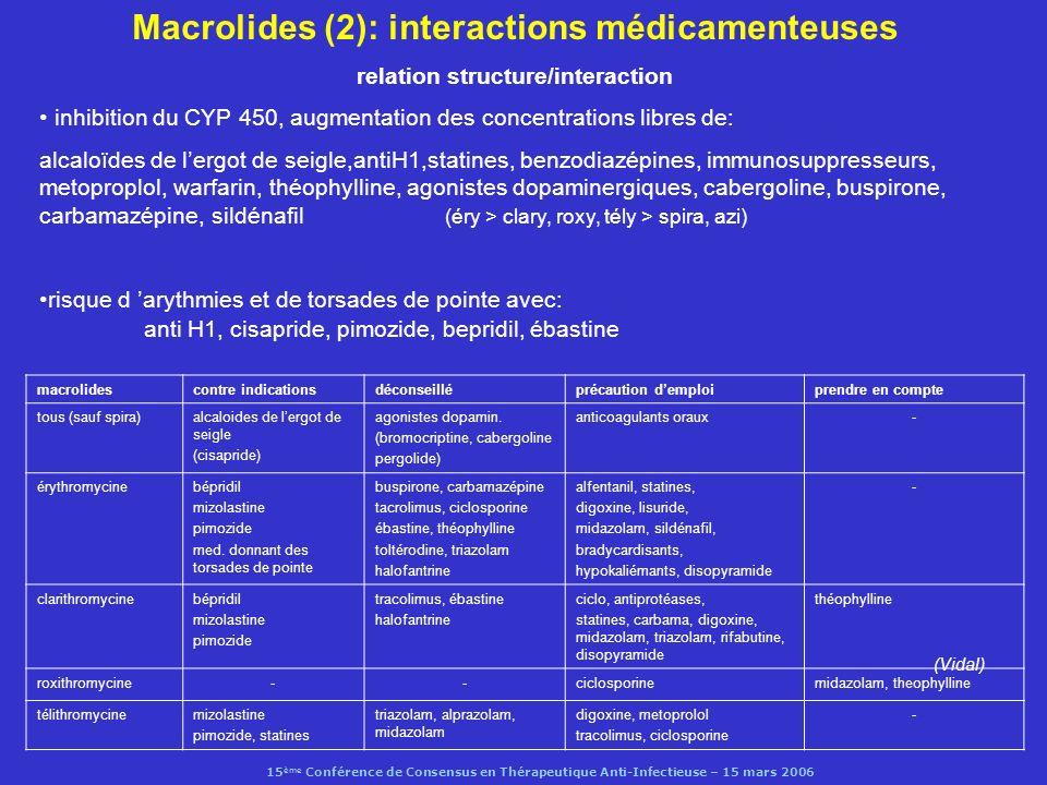 Macrolides (2): interactions médicamenteuses