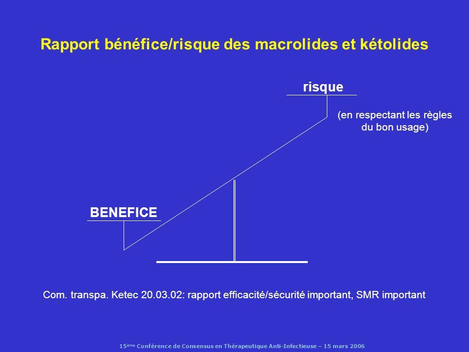 Rapport bénéfice/risque des macrolides et kétolides