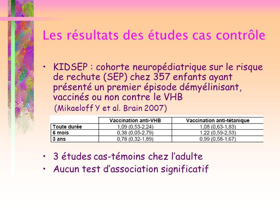 Les résultats des études cas contrôle