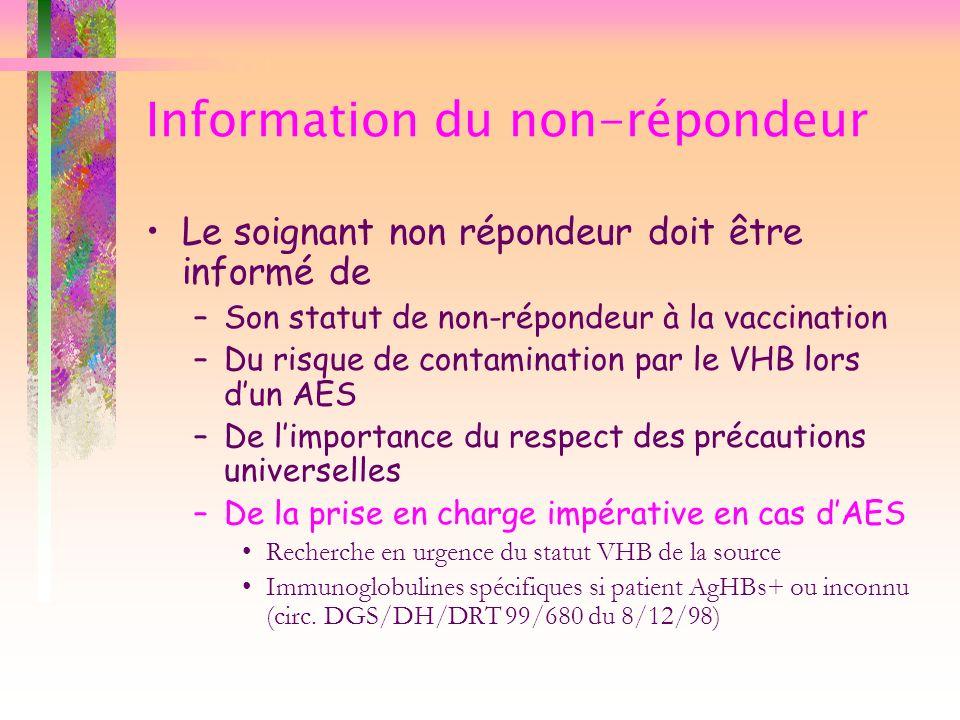 Information du non-répondeur