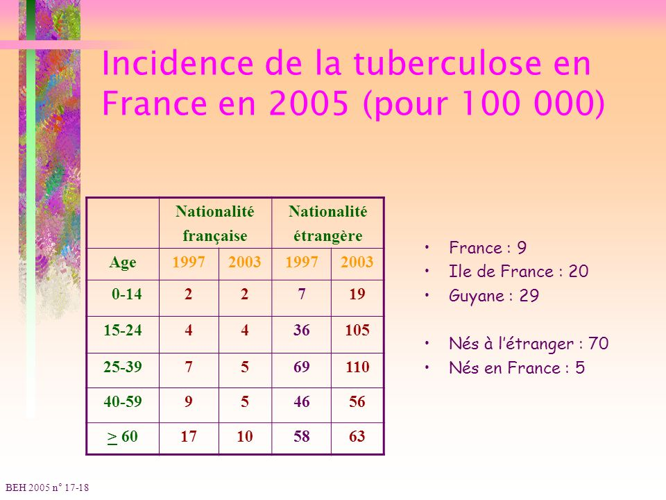 Incidence de la tuberculose en France en 2005 (pour 100 000)