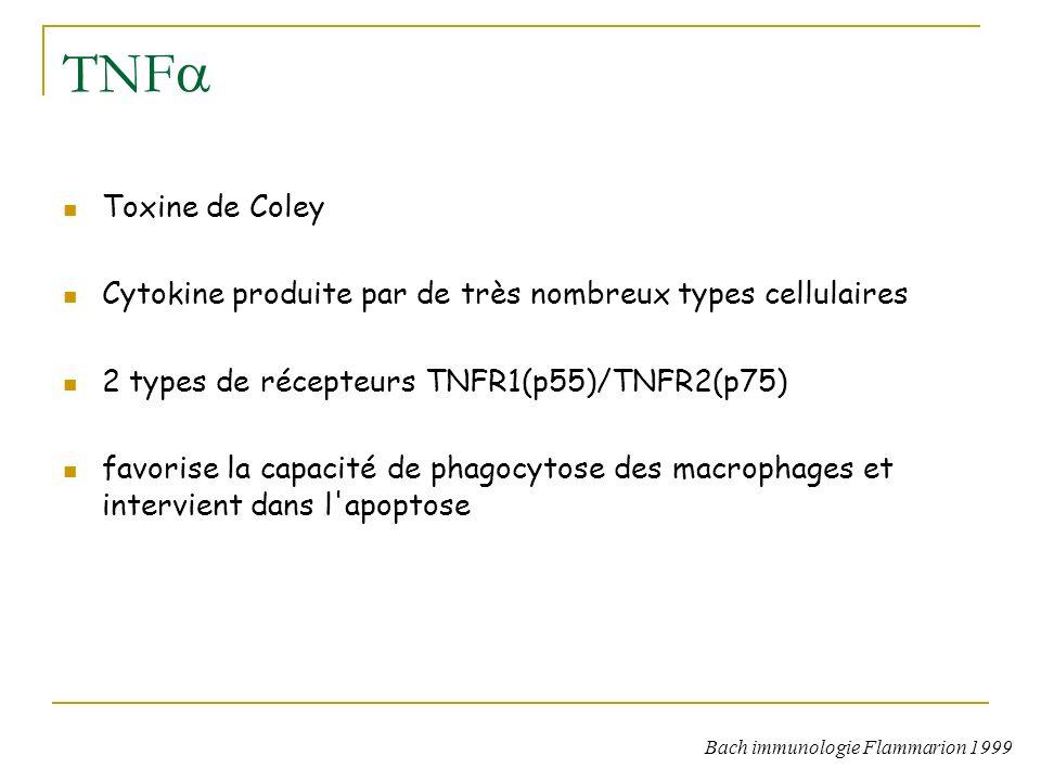 TNF Toxine de Coley. Cytokine produite par de très nombreux types cellulaires. 2 types de récepteurs TNFR1(p55)/TNFR2(p75)