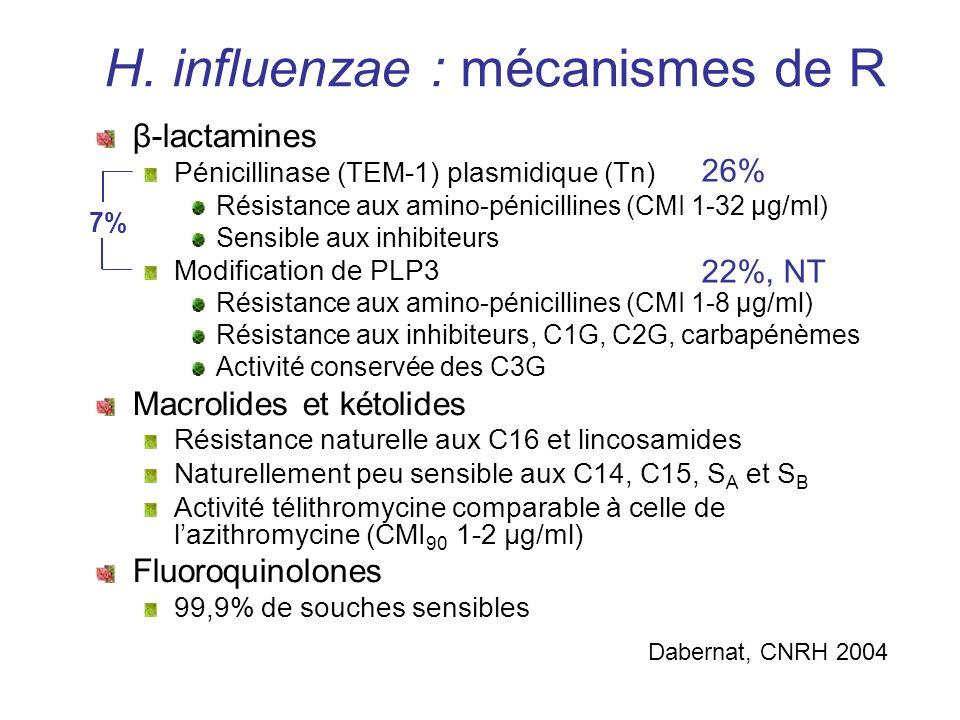 H. influenzae : mécanismes de R