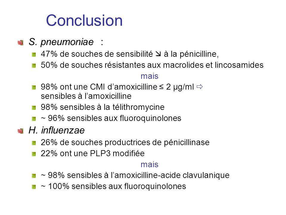 Conclusion S. pneumoniae : H. influenzae