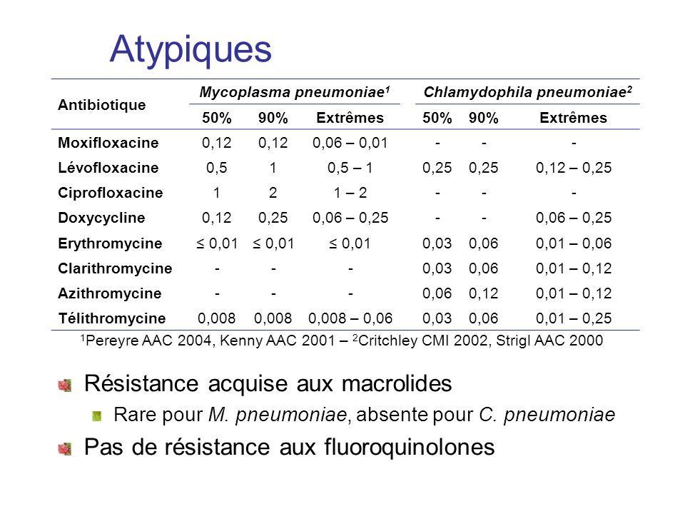 Mycoplasma pneumoniae1 Chlamydophila pneumoniae2