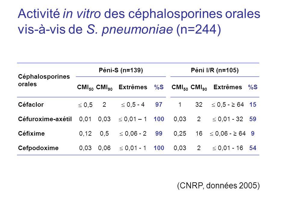 Activité in vitro des céphalosporines orales vis-à-vis de S