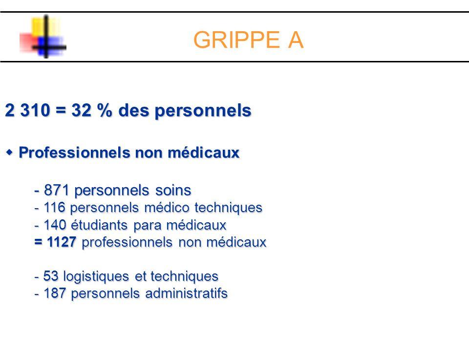 2 310 = 32 % des personnels Professionnels non médicaux