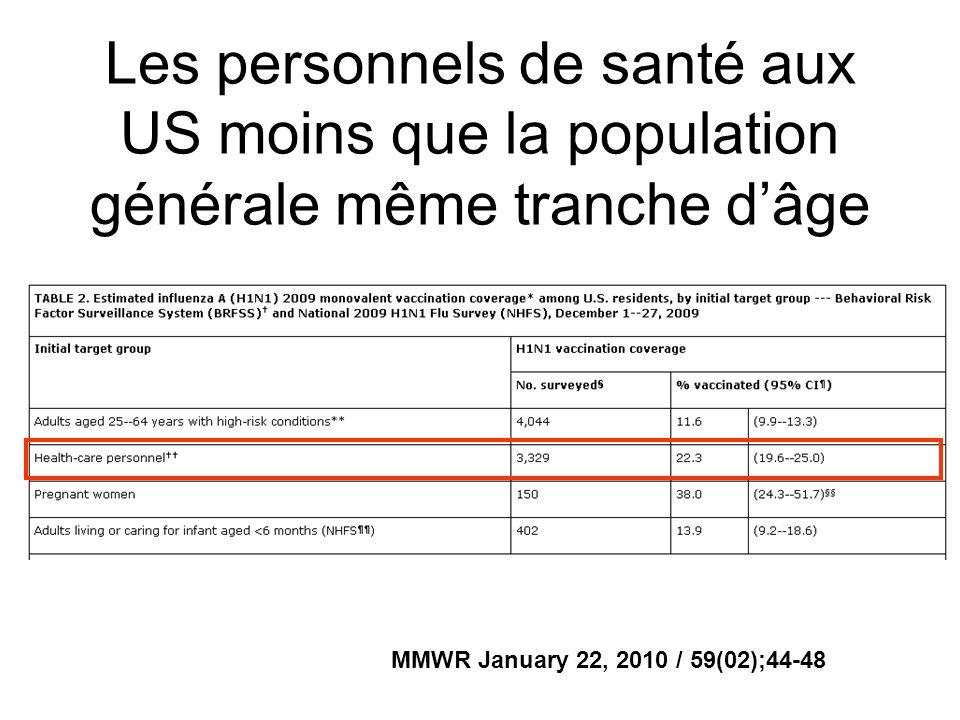 Les personnels de santé aux US moins que la population générale même tranche d'âge