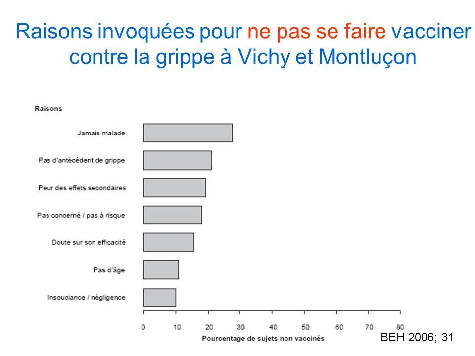 Raisons invoquées pour ne pas se faire vacciner contre la grippe à Vichy et Montluçon