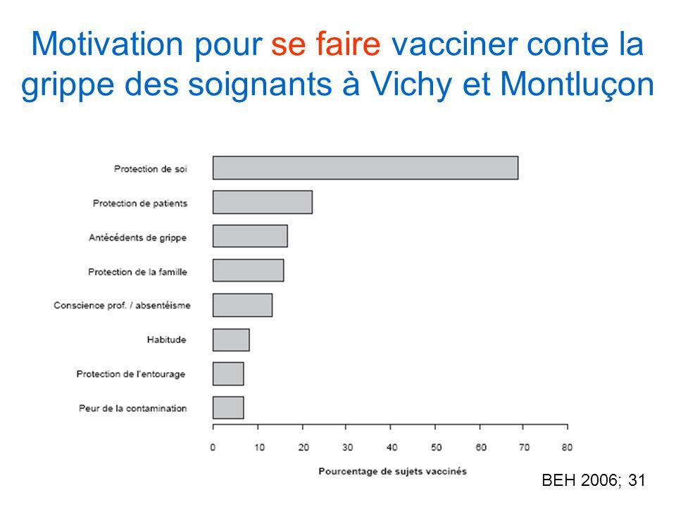 Motivation pour se faire vacciner conte la grippe des soignants à Vichy et Montluçon