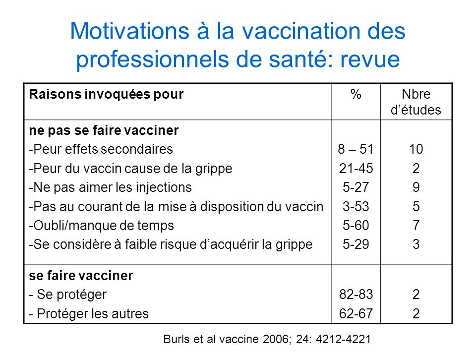 Motivations à la vaccination des professionnels de santé: revue