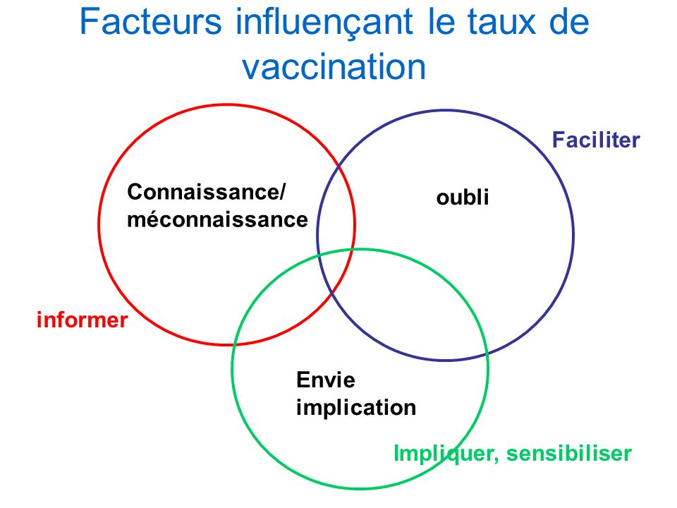 Facteurs influençant le taux de vaccination