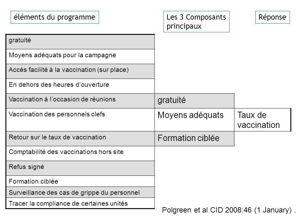 Moyens adéquats Taux de vaccination Formation ciblée