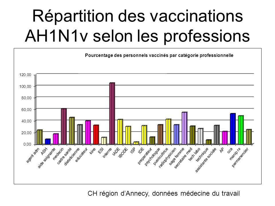 Répartition des vaccinations AH1N1v selon les professions