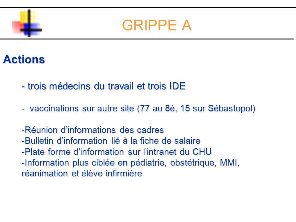 Actions trois médecins du travail et trois IDE