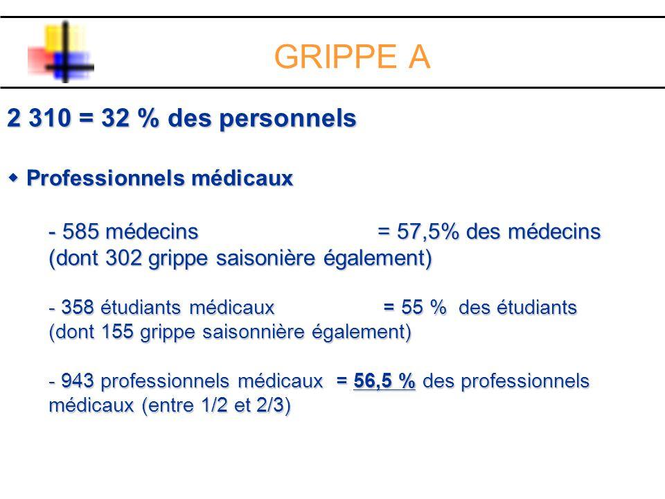 2 310 = 32 % des personnels Professionnels médicaux