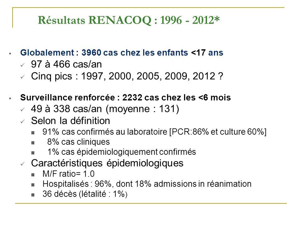 Résultats RENACOQ : 1996 - 2012* 97 à 466 cas/an