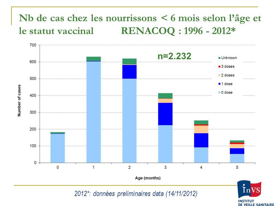 2012*: données preliminaires data (14/11/2012)