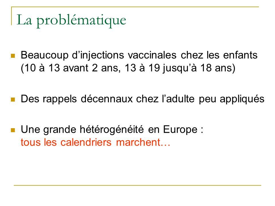 La problématique Beaucoup d'injections vaccinales chez les enfants (10 à 13 avant 2 ans, 13 à 19 jusqu'à 18 ans)