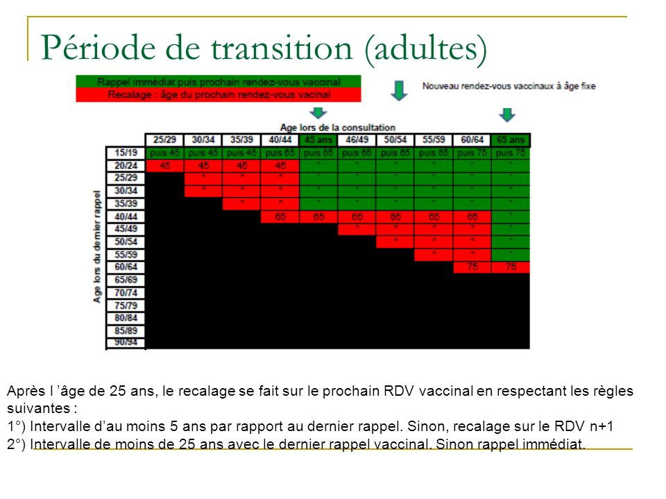 Période de transition (adultes)