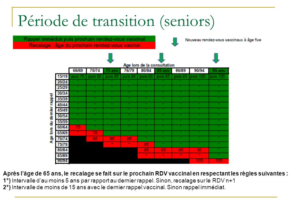 Période de transition (seniors)
