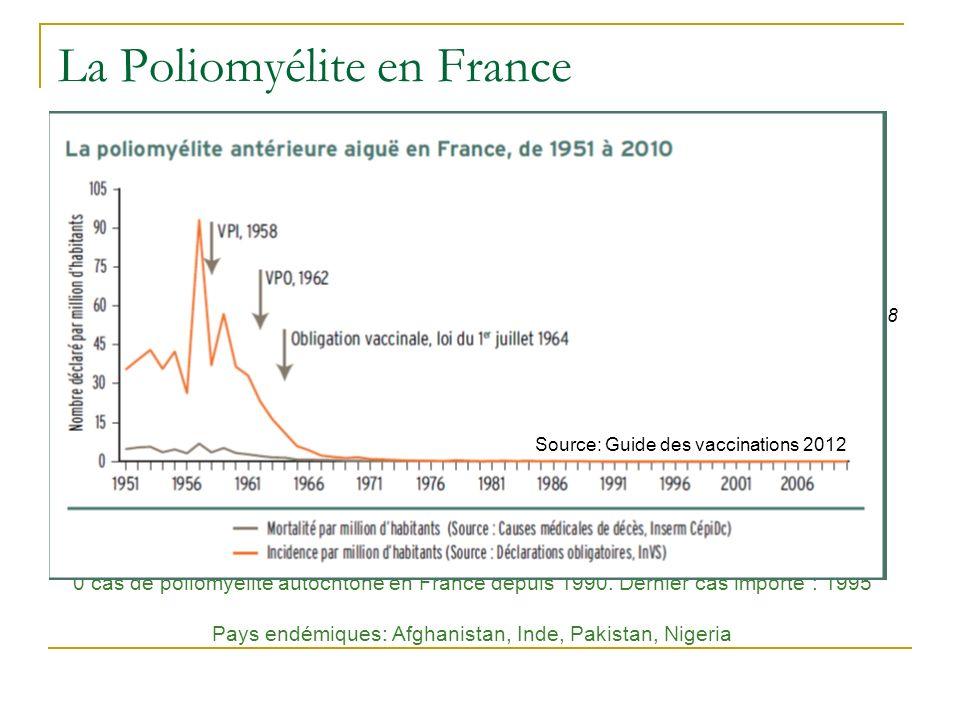 La Poliomyélite en France
