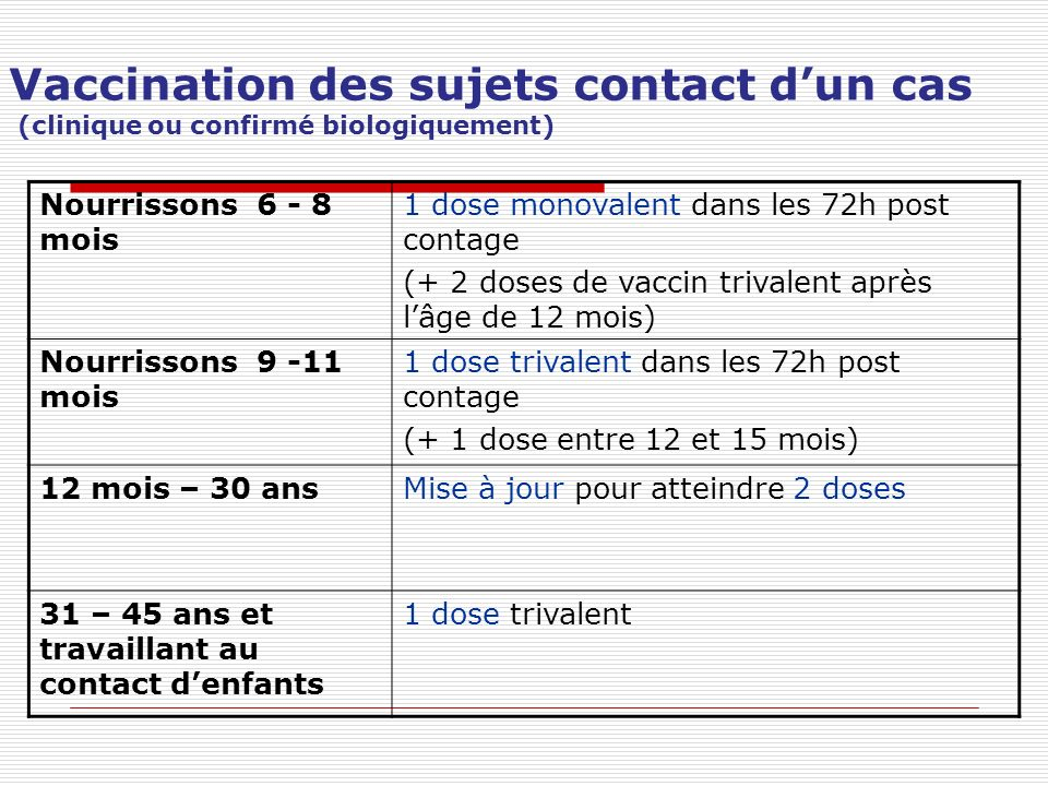 Vaccination des sujets contact d'un cas (clinique ou confirmé biologiquement)