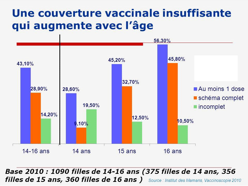 Une couverture vaccinale insuffisante qui augmente avec l'âge