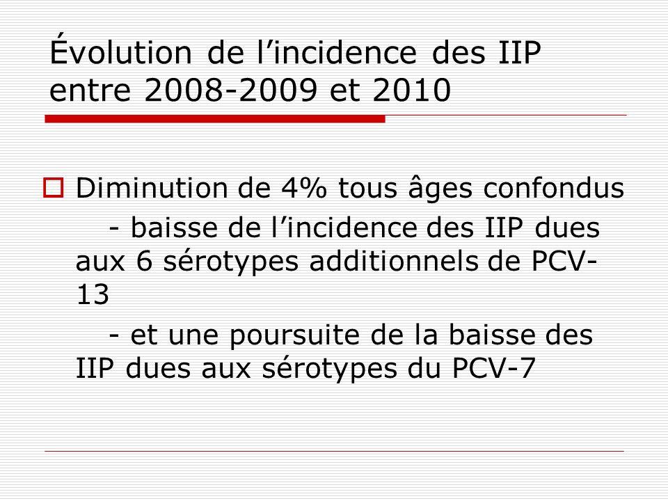 Évolution de l'incidence des IIP entre 2008-2009 et 2010