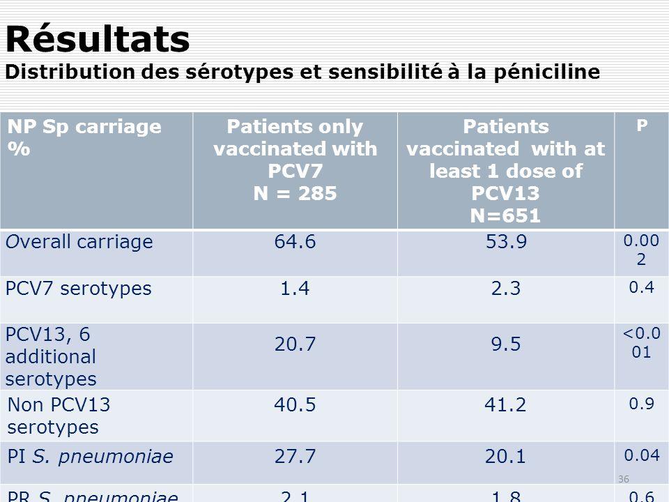 Résultats Distribution des sérotypes et sensibilité à la péniciline